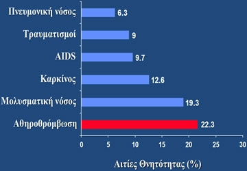 Αθηροθρόμβωση: Πρώτη Αιτία Θανάτου Παγκοσμίως